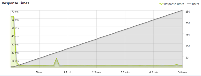 a graph showing increased response times on a WordPress website using PHP 7