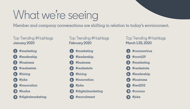 LinkedIn top trending hashtags in 2020