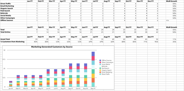 Excel graph for calculating customers