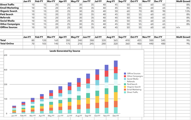 Excel graph calculating marketing leads