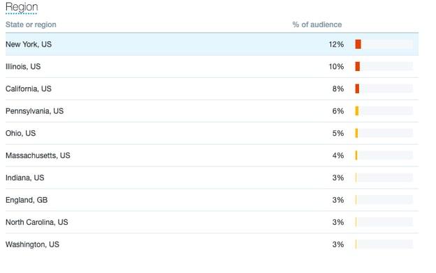 تجزیه و تحلیل شخصی توییتر