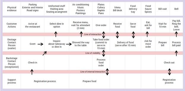 retail-customer-journey-map