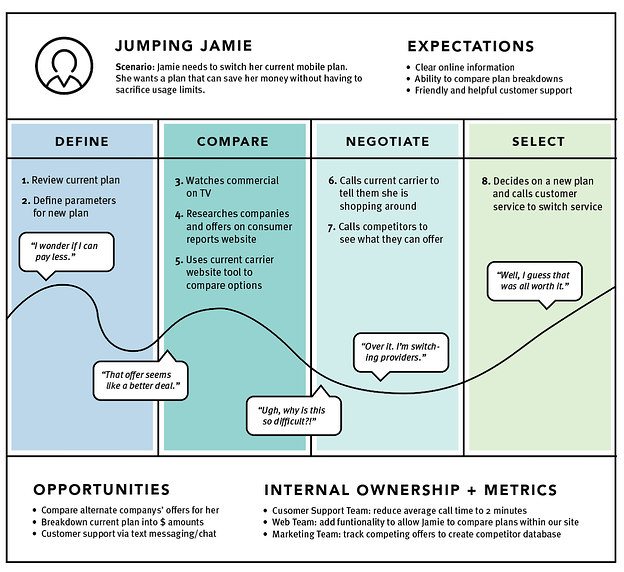 current state customer journey map example