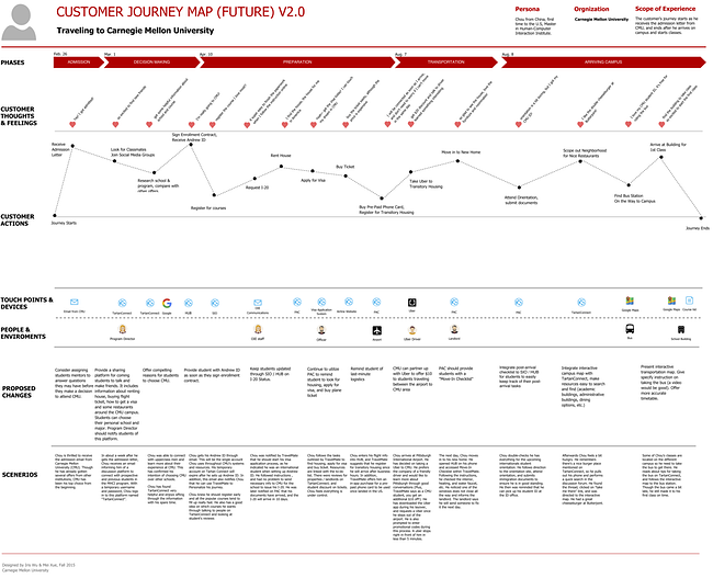 future BTC customer journey map