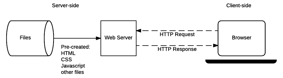 a diagram of an http interaction between a browser and a web server