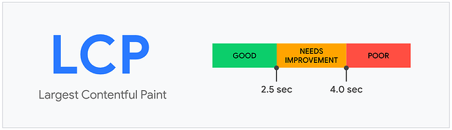Scoring scale from good to poor on Core Web Vital Largest Contentful Paint
