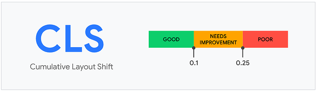Scoring scale from good to poor on Core Web Vital Cumulative Layout Shift