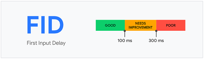 Scoring scale from good to poor on Core Web Vital First Input Delay