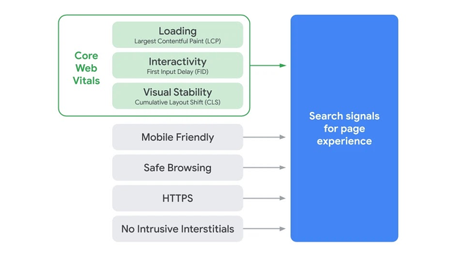 Graph of all UX metrics that are search signals for page experience including Core Web Vitals, mobile friendliness, safe browsing, HTTPS, and no intrusive interstitials