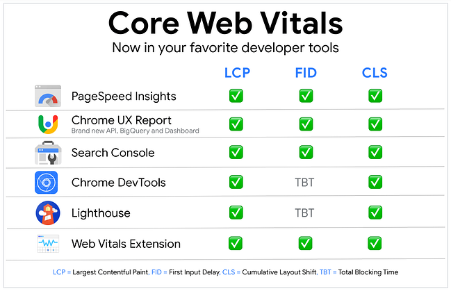 Graph of which developer tools measure Core Web Vitals includes PageSpeed Insights and Chrome UX Report