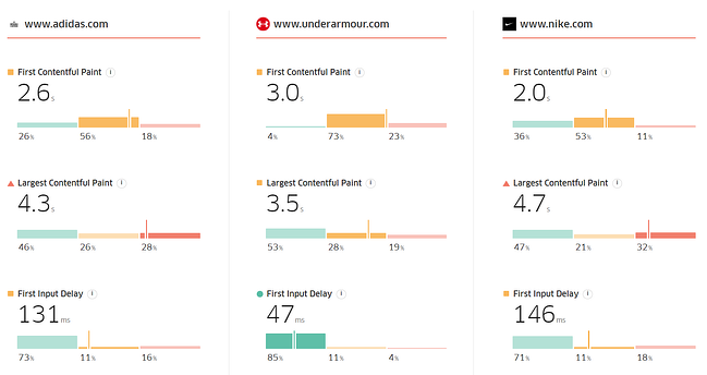 Treo Site Speed showing Core Web Vitals score of multiple websites included Adidas, UnderArmour, and Nike