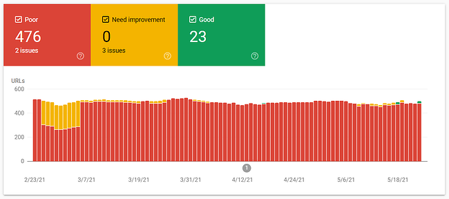 Example report in Google Search Console shows poor performance in Core Web Vitals