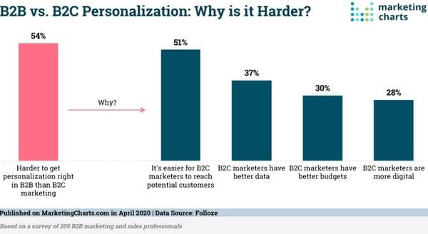 Understanding B2B vs B2C personalization