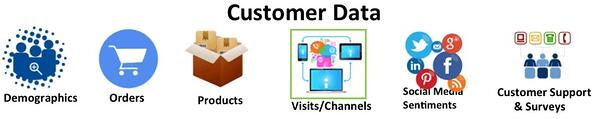 Customer data sources