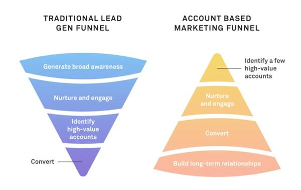 Traditional lead gen funnel vs. account based marketing funnel