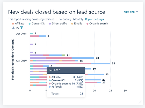 Bar graph depicting new deals closed based on lead source