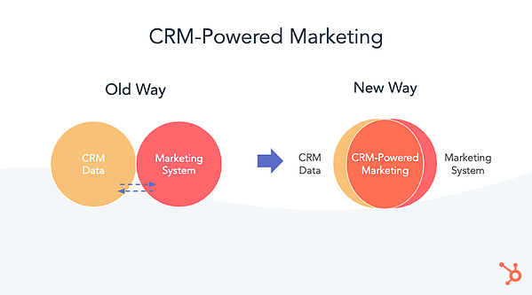 CRM-Powered Marketing flowchart showing the changes from the old way to the new way
