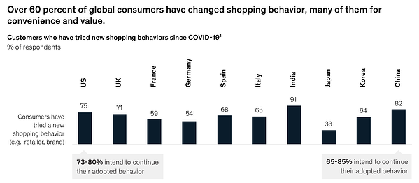 Graphic: Global Consumers Changed Brands