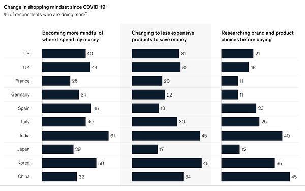chart shows global change in shopping mindsets related to budget, health, and other purchasing behavior