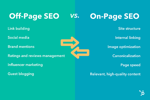 off-page SEO versus on-page SEO