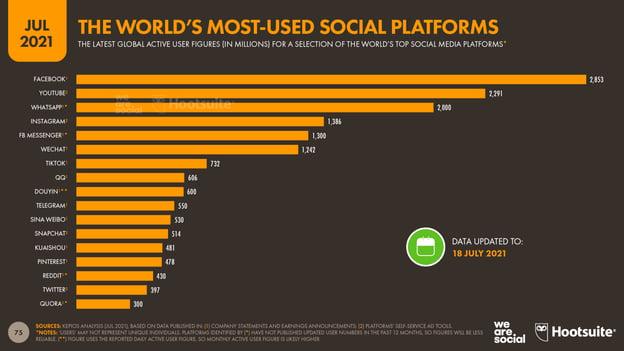 most used social media platform facebook