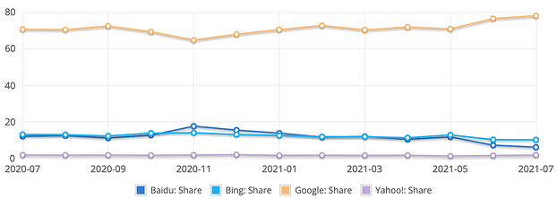 google vs bing vs yahoo most used search engines line chart