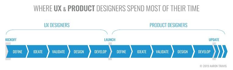 UX Design vs Product Design
