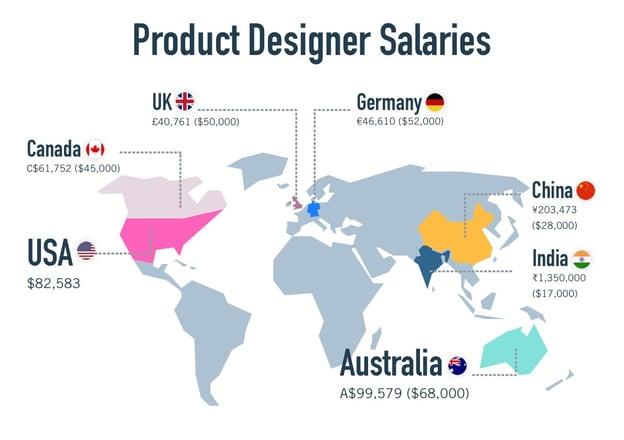 PRoduct Design Salaries