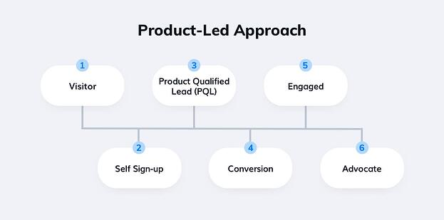 Product led growth approach