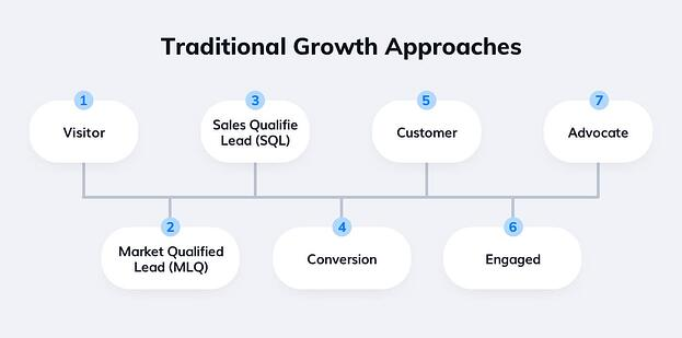 traditional growth approaches