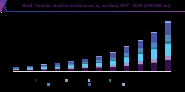 Chatbot market size graph