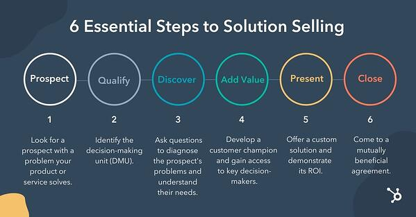 Graphic showing the 6 steps of the solution selling methodology
