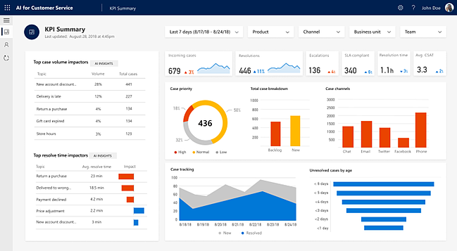Example of a customer success metrics dashboard showing total number of support cases and number of escalations