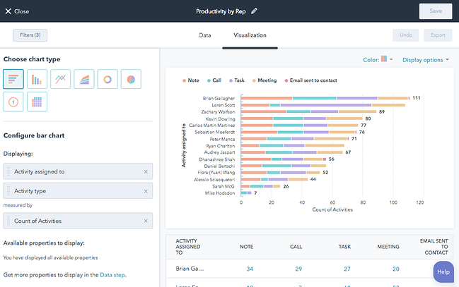 example of HubSpot's success metrics dashboard showing email sent and  customer names