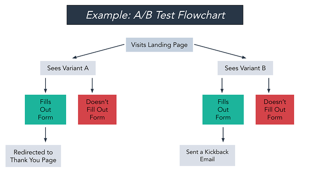 A/B test flowchart example