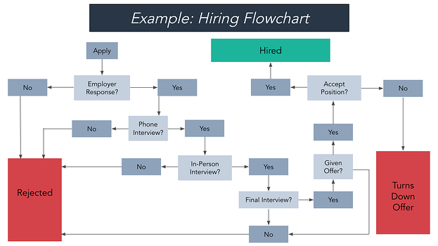 Example of a settings flowchart