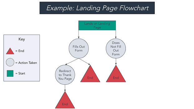 Example landing page flowchart