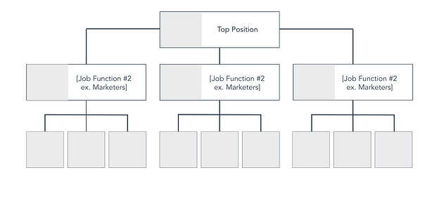 organizational flowchart template