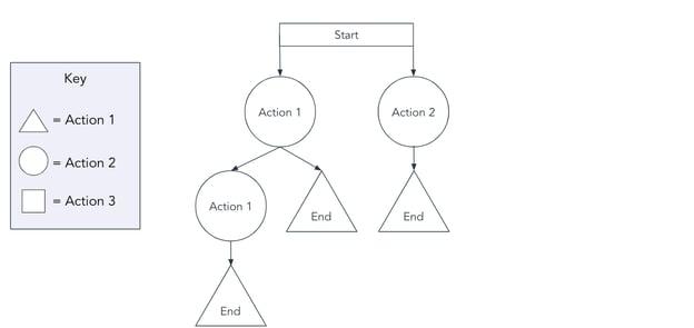 task flowchart template