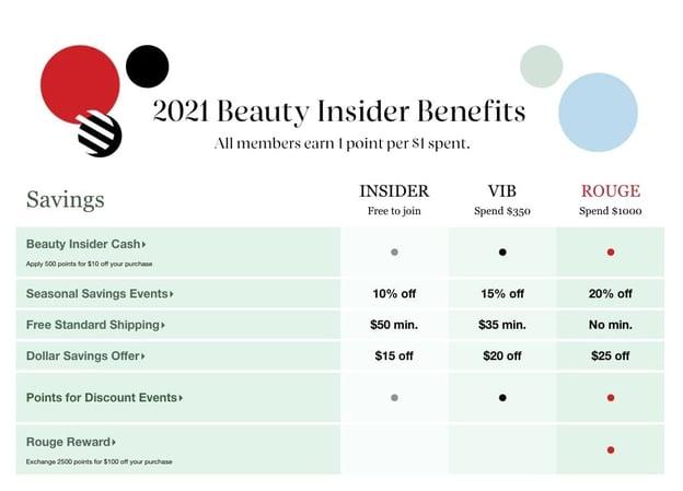 Sephora beauty insider benefits including savings, insider and VIB categories
