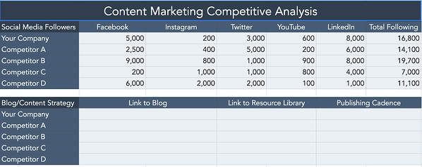 HubSpot template for a content marketing competitive analysis.