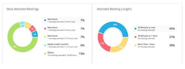 Calendar Meeting App Example of Analytics