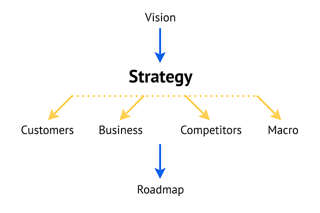 Product Strategy Roadmap for Business