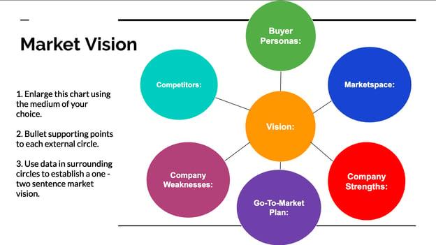 Market Vision idea web