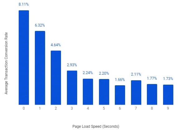 chart of conversion rate by load time