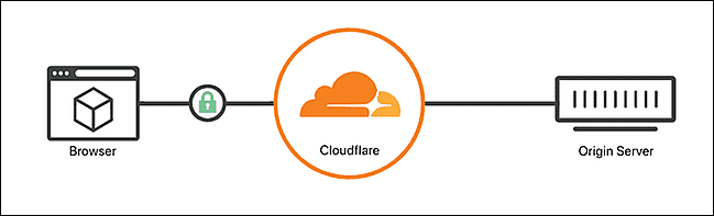 Cloudflare flexiblle SSL option can cause too many redirects error