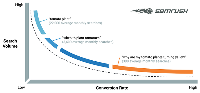 a graph demonstrating how, keyword length increases, search volume decreases, creating a long tail on the chart