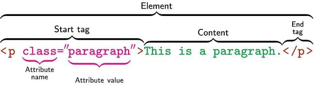 a diagram showing how to create a css class