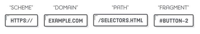 The fragment looks like a CSS ID selector placed at the end of the URL