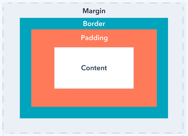 an illustration of the css box model
